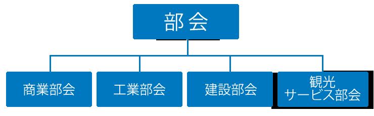 組織図(部会)