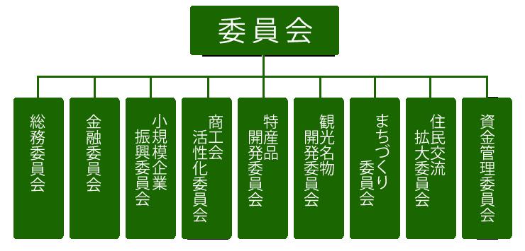 組織図(委員会)
